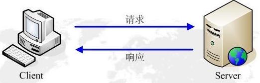 超文本传输协议