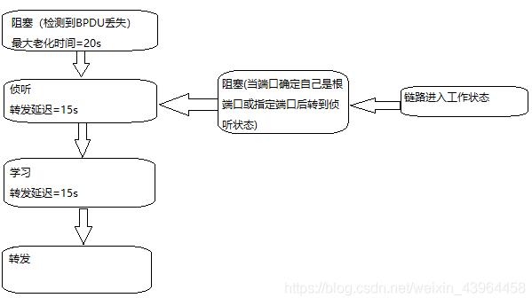 STP端口状态转换过程