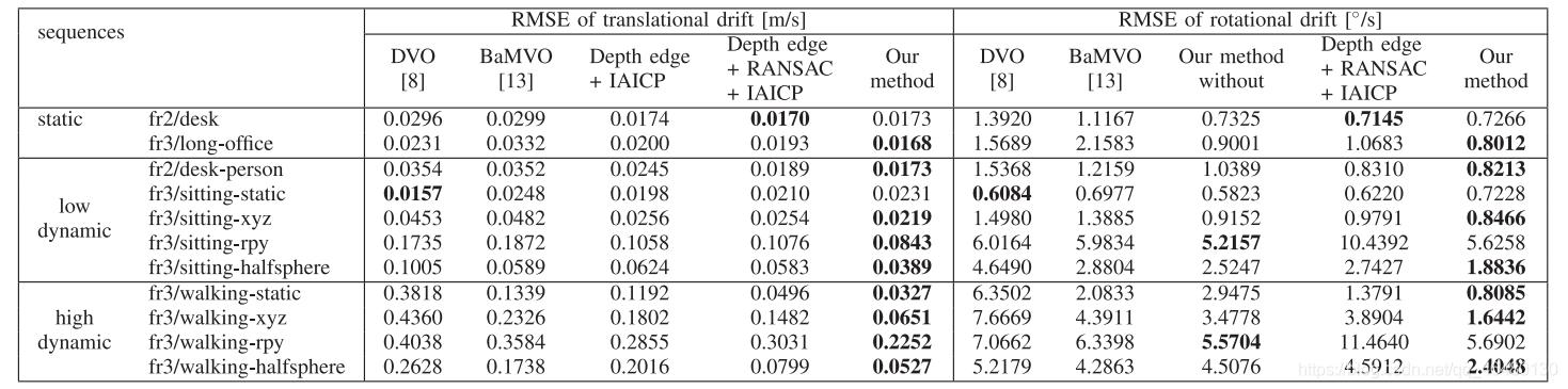 TABLE1   VISUAL ODOMETRY RESULTS: TRANSLATIONAL DRIFT AND ROTATIONAL DRIFT ON TUM RGB-D DATASET