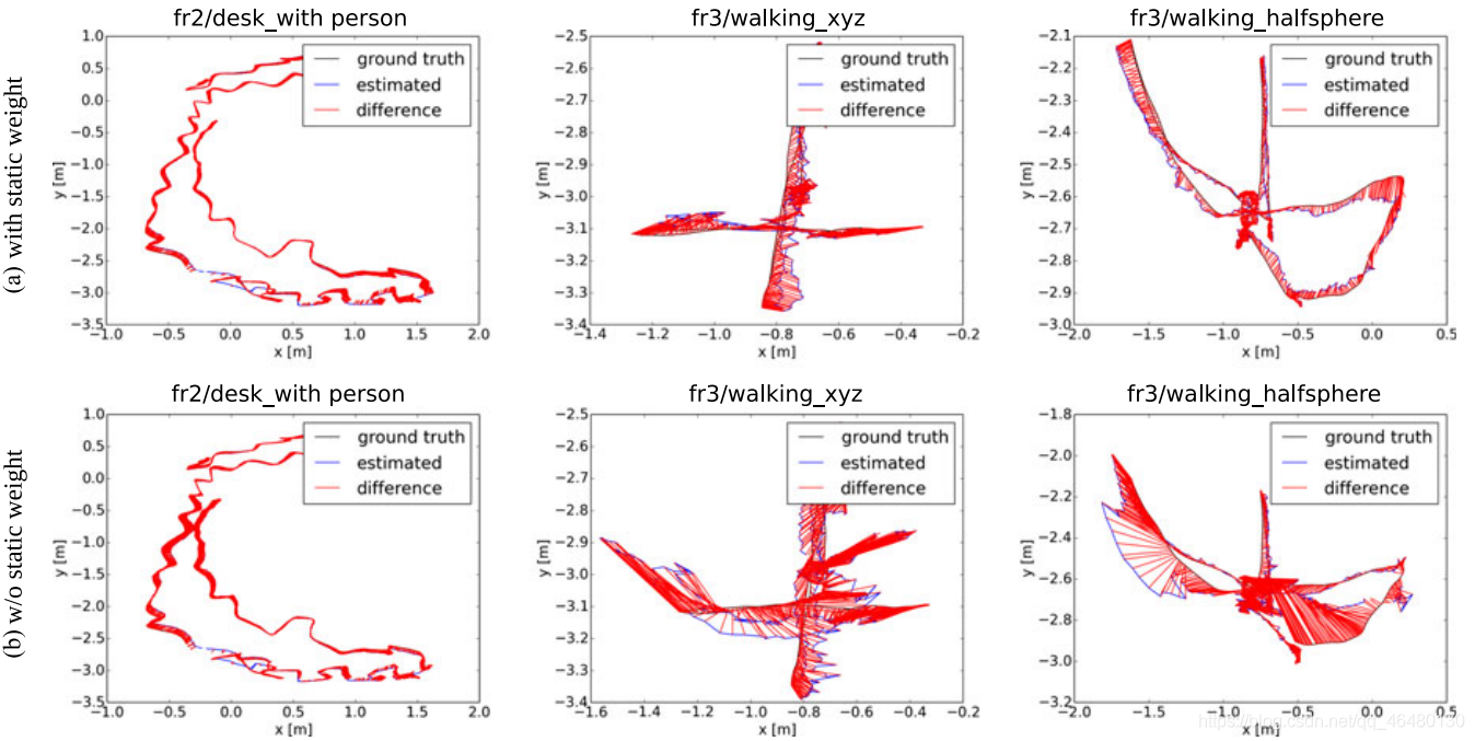 Fig.5.   Examples of estimated trajectories from our SLAM system. (a) Estimated trajectories with the proposed static weighting term. (b) Estimated trajectorieswithout the proposed static weighting term.