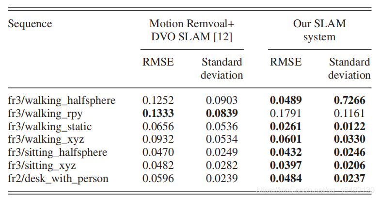 TABLE 2SLAM RESULTS: RMSE OF ABSOLUTE TRAJECTORY ERROR