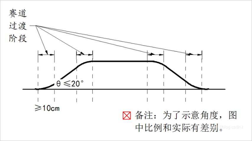 ▲ 坡道示意图