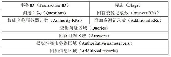 DNS协议报文格式