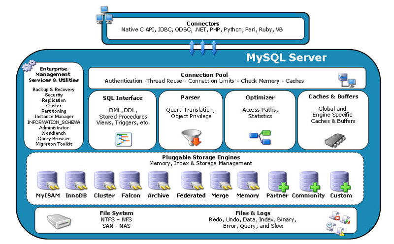 mysql 逻辑架构