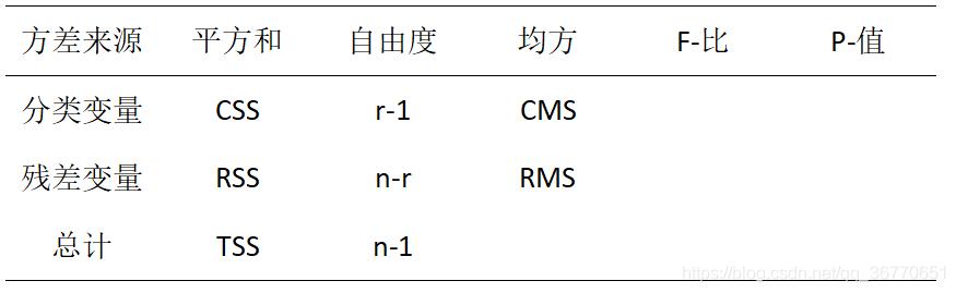 单因素方差分析表
