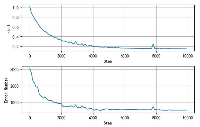 ▲ 网络误差和错误率变化曲线