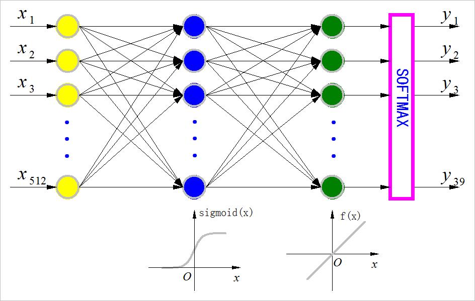 ▲ BP网络结构