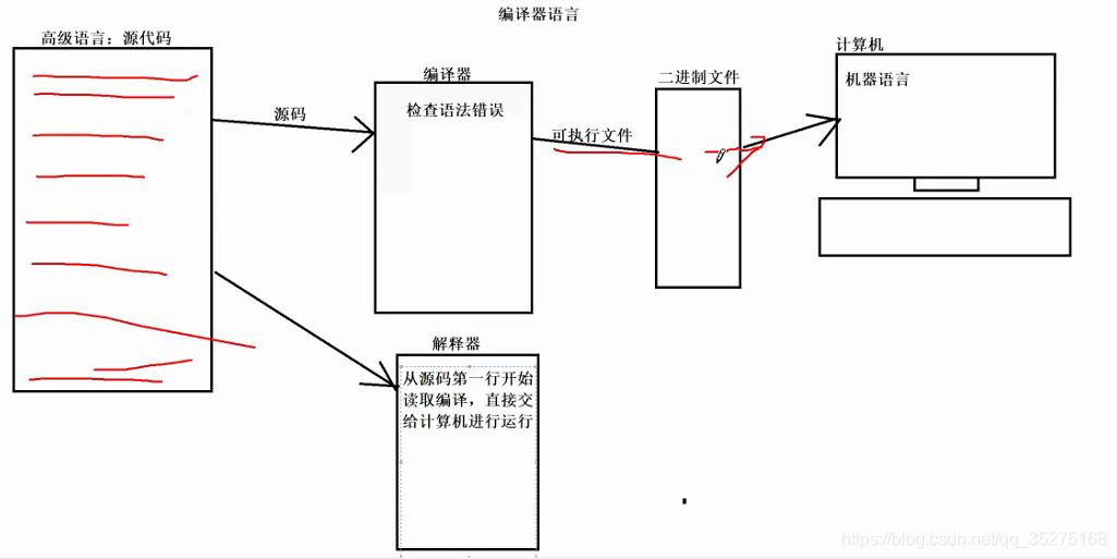 编译型语言和解释性语言