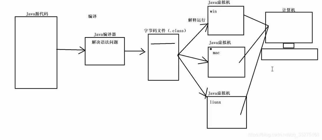 Java运行过程