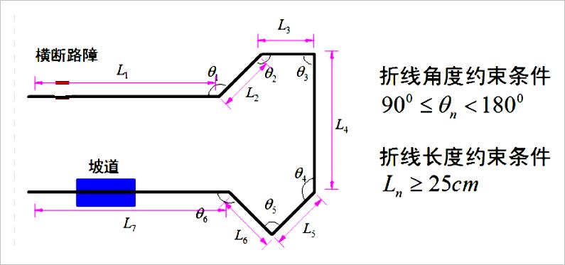 ▲ 赛道折线几何参数
