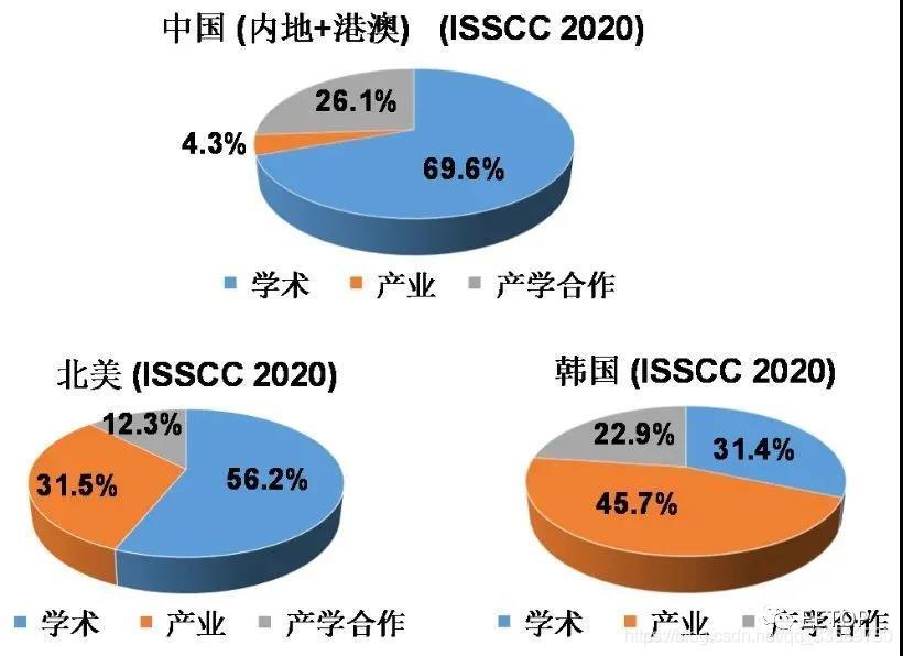 ISSCC 2020包含产学合作的论文占比