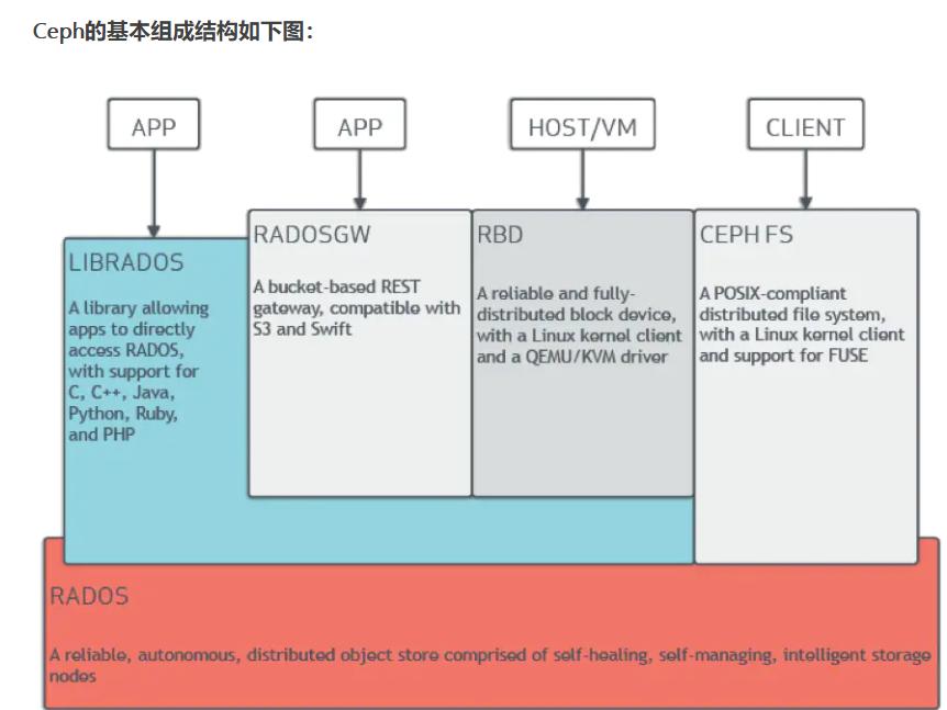 分布式存储之Ceph集群介绍搭建插图(1)