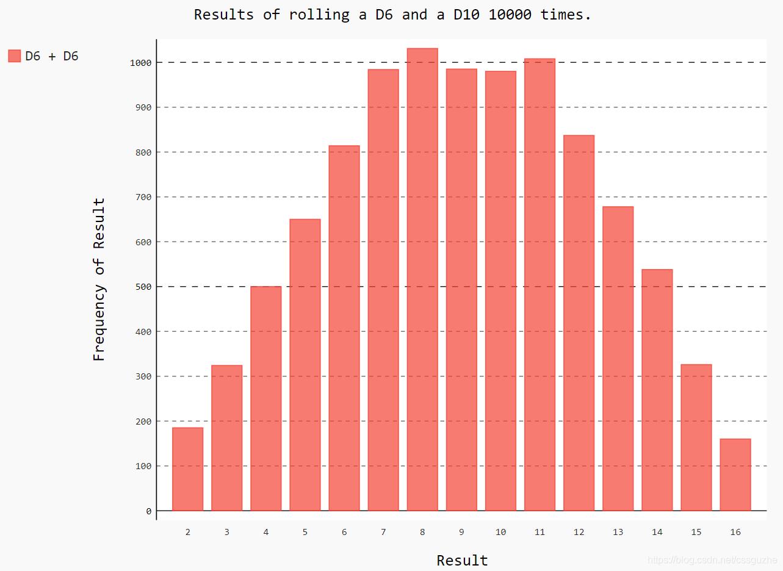 采用Pygal绘制条形图(柱状图、直方图),显示模拟投掷两个骰子后结果出现频率的统计结果