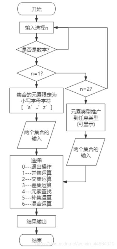 图1 系统流程图