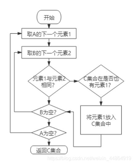 图3 集合的交集