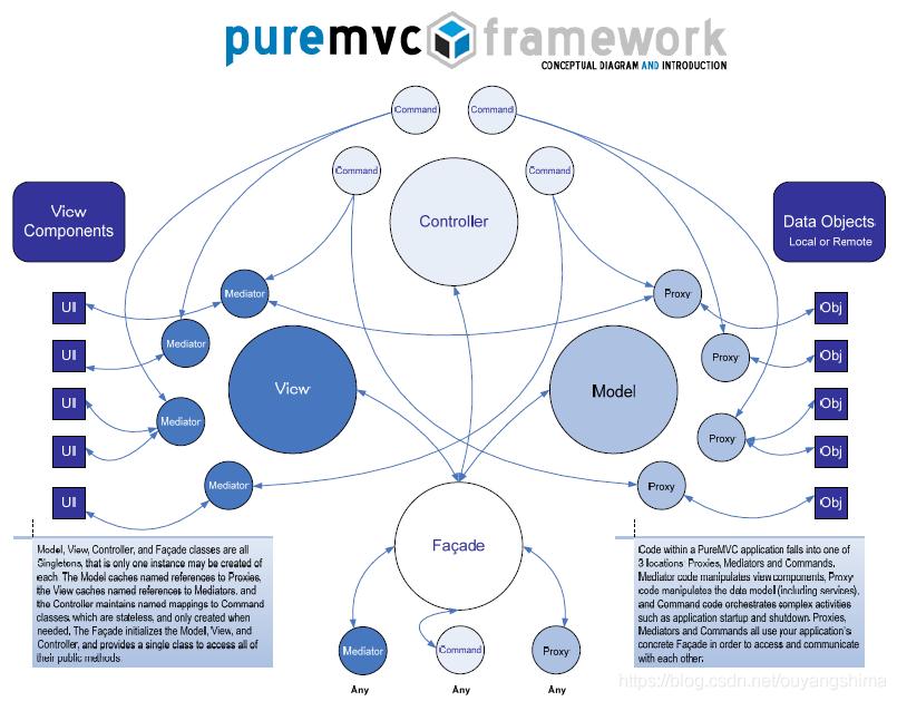 PureMV框架示意图