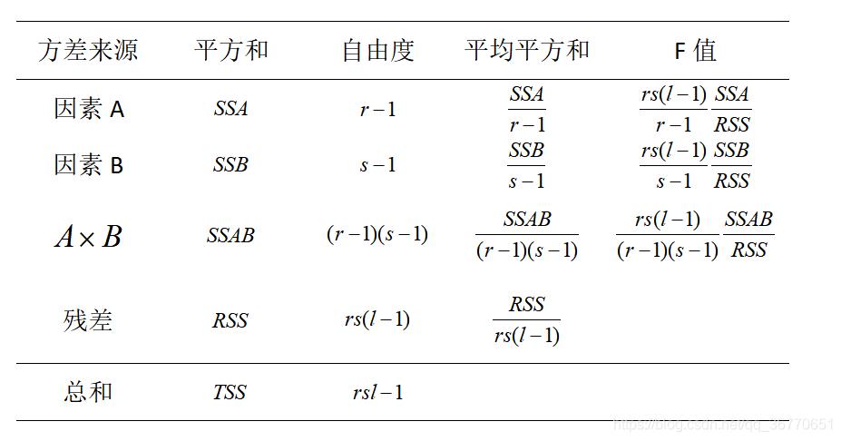 双因素方差分析表