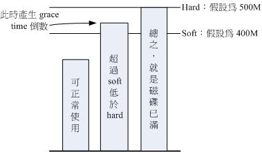图14.1.1、soft, hard, grace time 的相关性