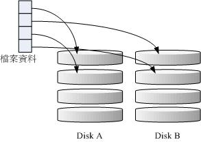 图14.2.1、RAID-0 的磁碟写入示意图