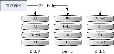 图14.2.4、RAID-5 的磁碟写入示意图