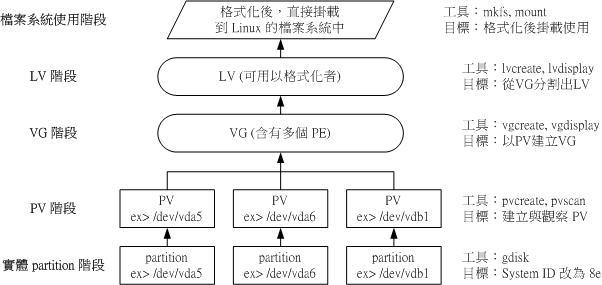 图14.3.2、LVM 各元件的实现流程图示