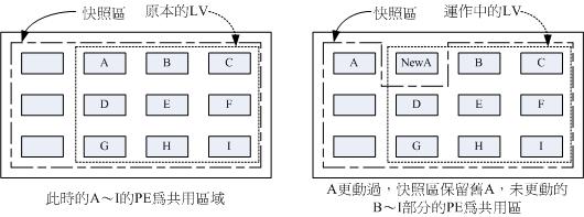 图14.3.3、LVM 快照区域的备份示意图