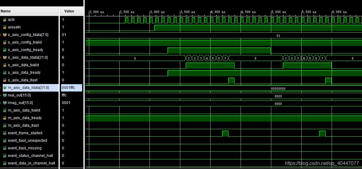 重点:FFT输入数据波形