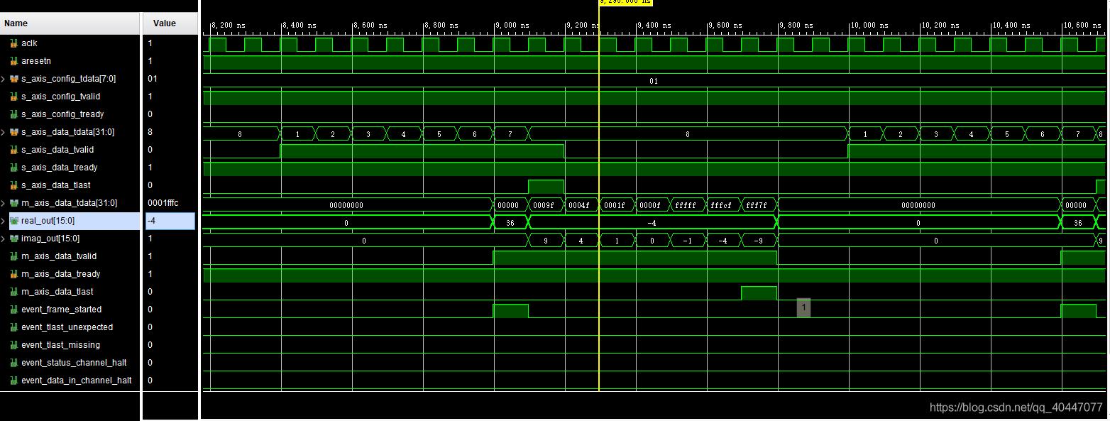 重点:FFT输入、输出数据波形