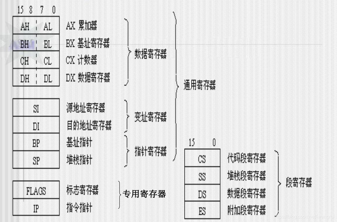 寄存器分类