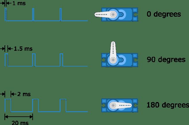 转动角度与输入信号的关系
