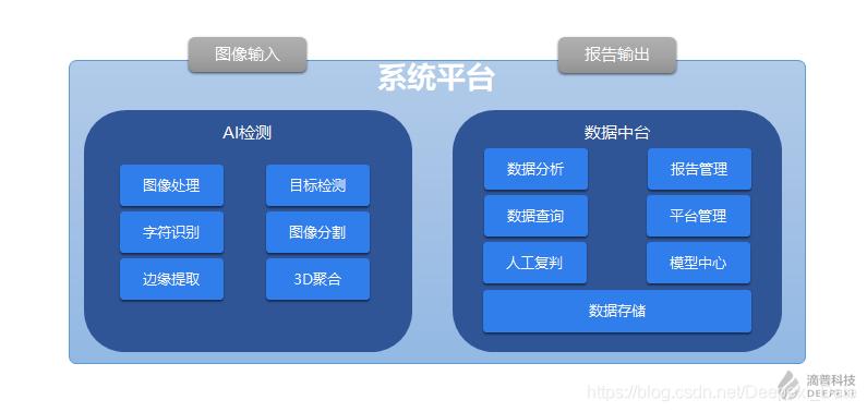 图1 系统平台整体架构示意图