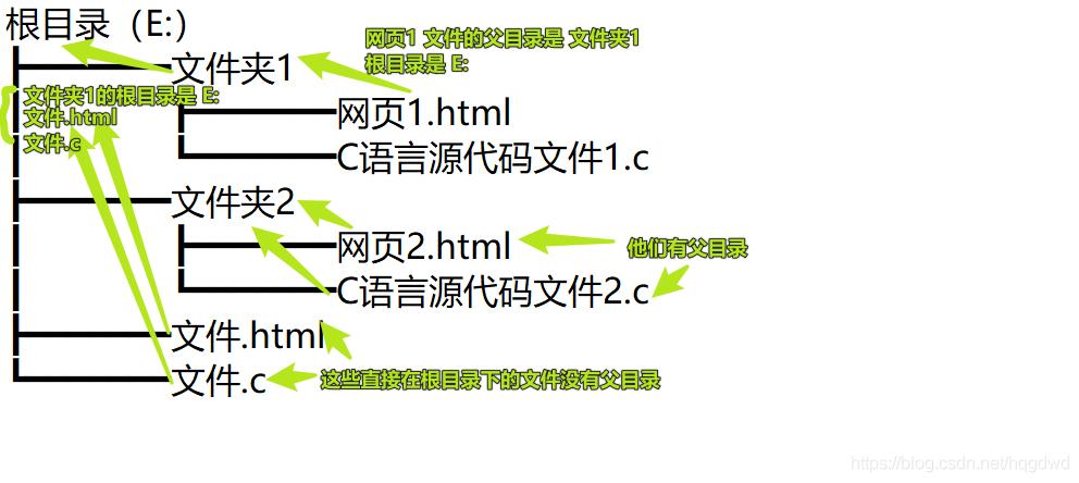 语法示例图