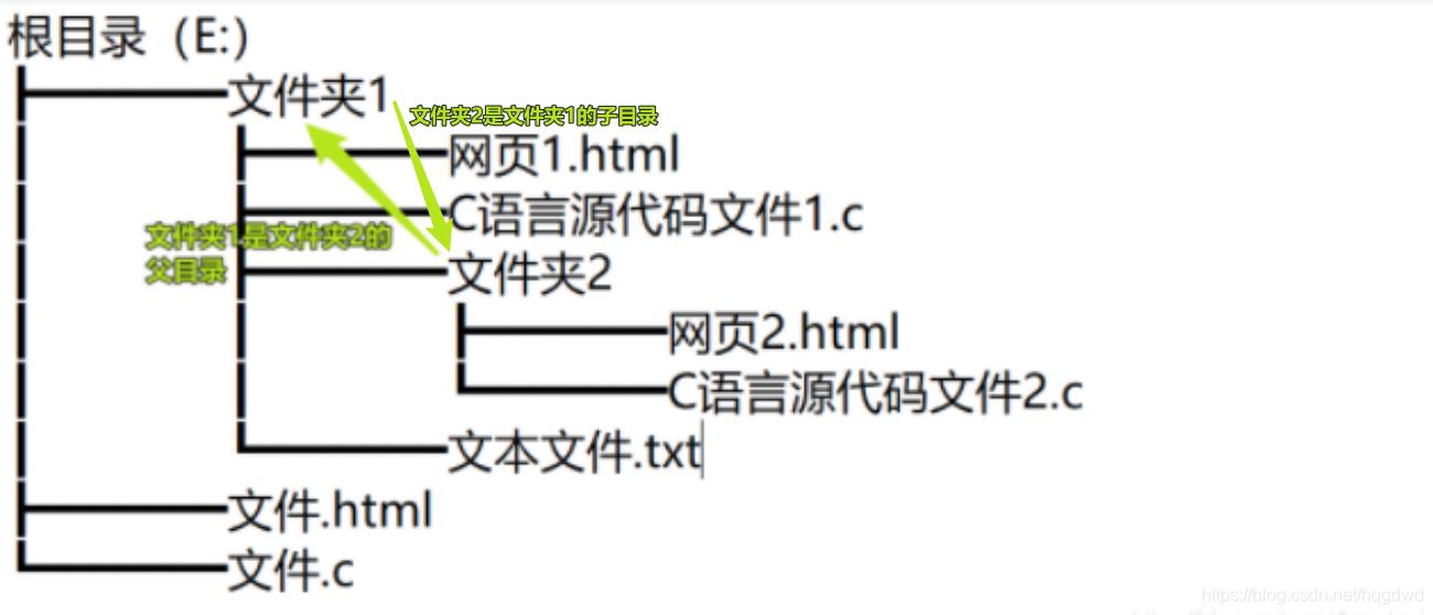 语法示例图2