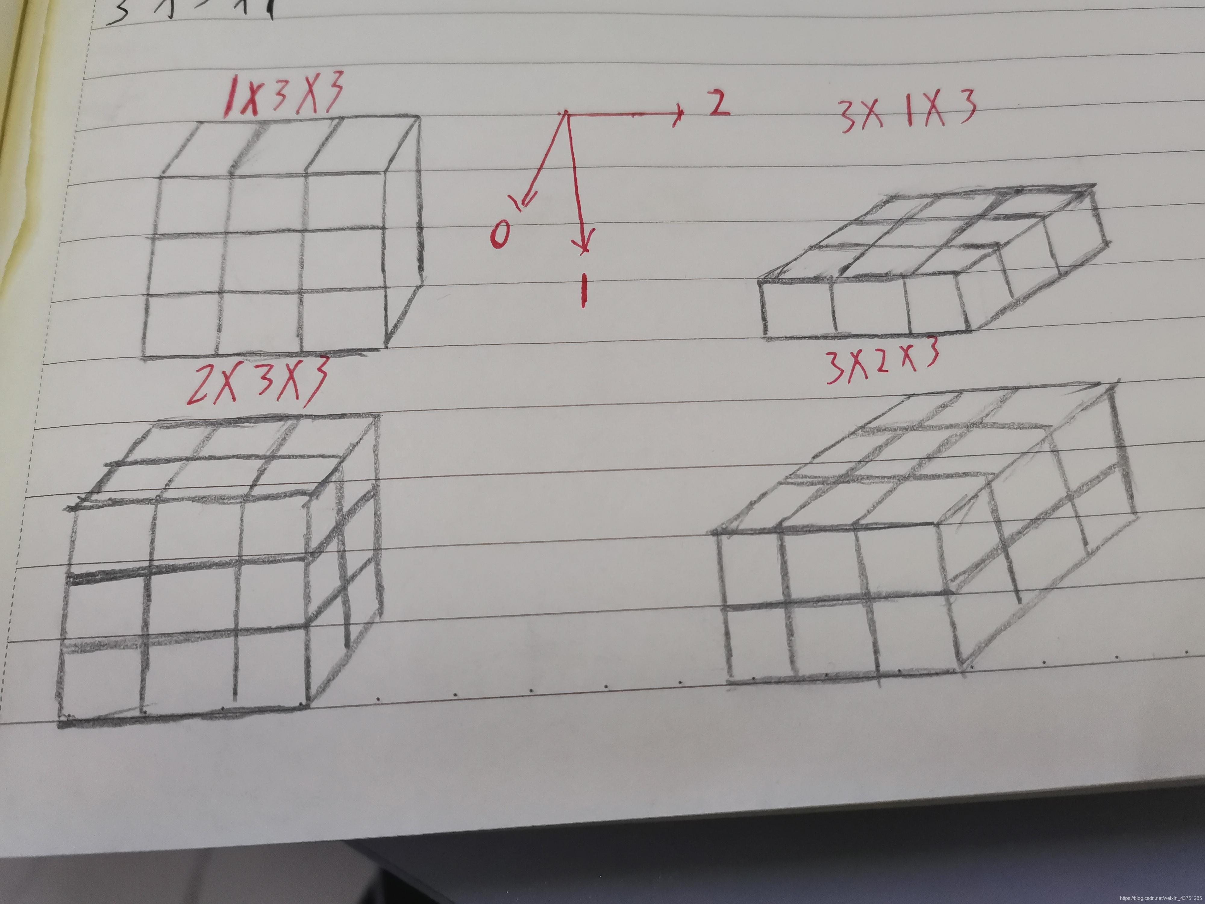 由[1*3*3]拓展到[2*3*3],由[3*1*3]拓展到[3*2*3]