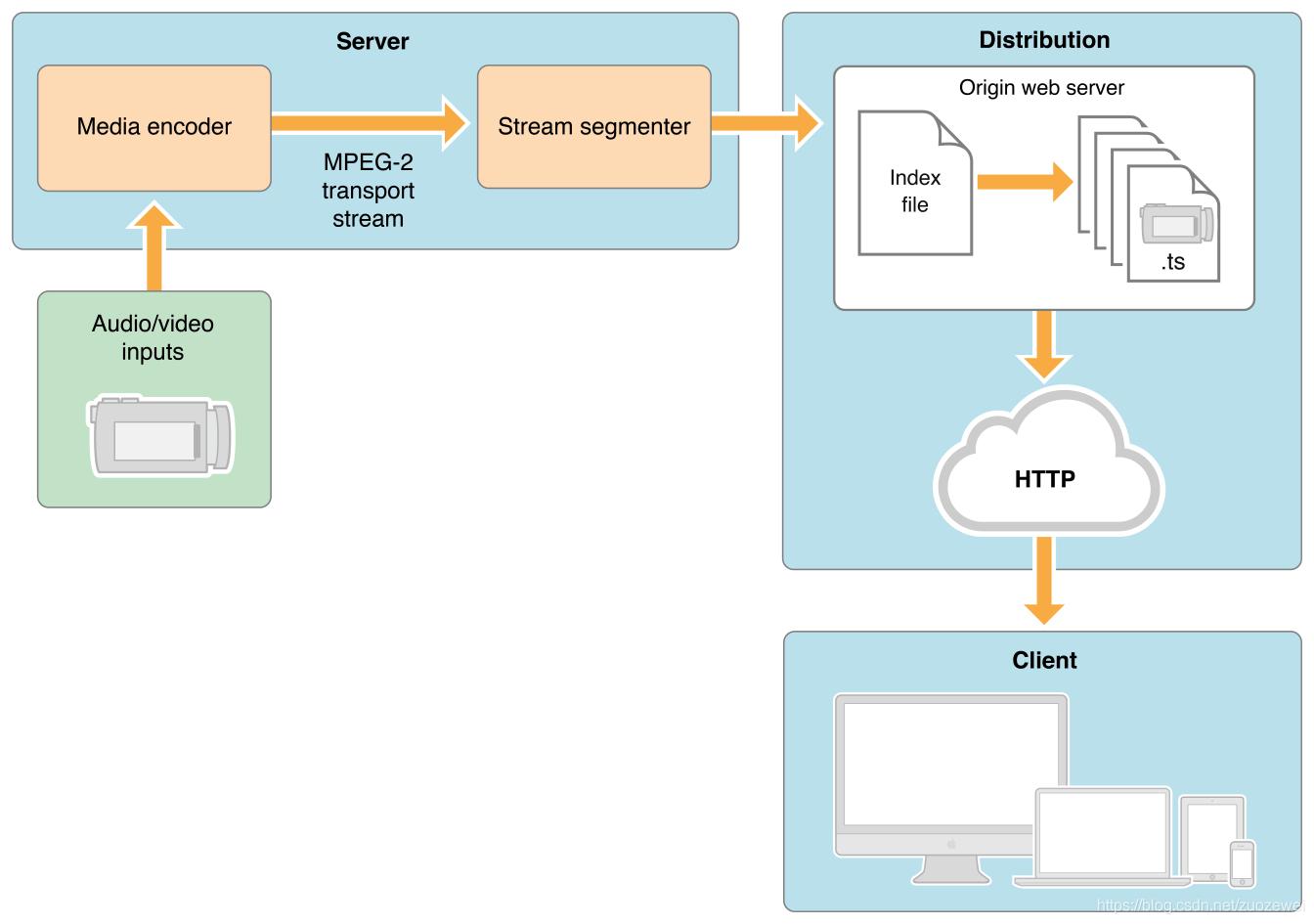 HlS 系统架构