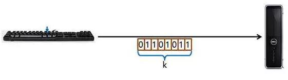 键盘发出的串行数据