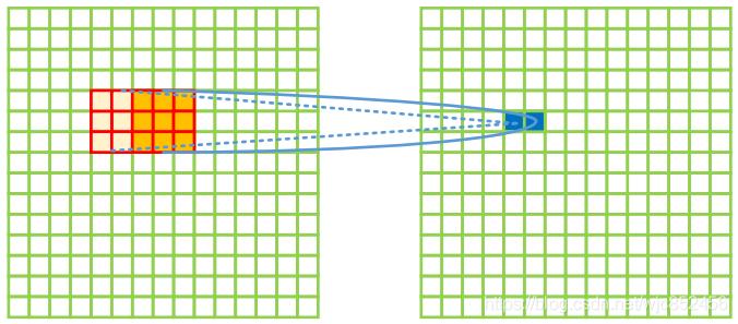 kernel=3,stride=2的正向卷积