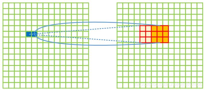 kernel=3,stride=2的反卷积
