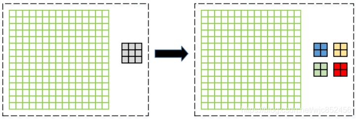 kernel=3,stride=2的反卷积核拆成4个kernel=2,stride=1的正向卷积核