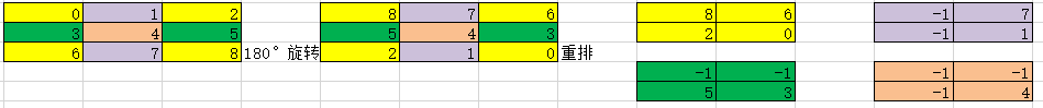 k3s2 deconv kernel拆分重排方案