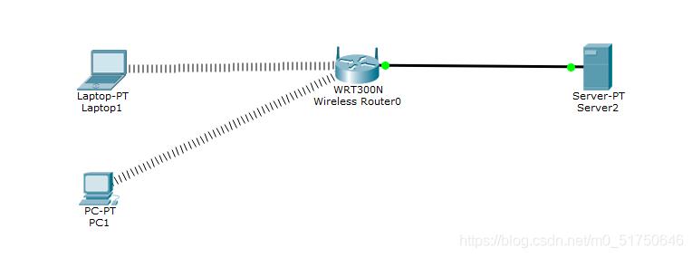 无线局域网拓扑