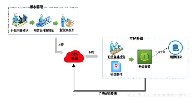 OTA升级服务流程
