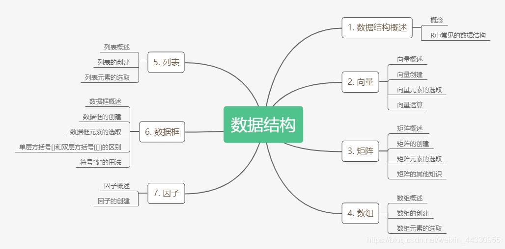 [外链图片转存失败,源站可能有防盗链机制,建议将图片保存下来直接上传(img-MkrPF3cz-1607421681280)(F:\JianShu_material\R\图片\数据结构\数据结构.png)]