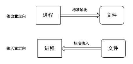 Shell的管道与重定向插图(2)