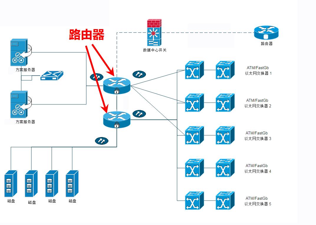 企业级网络拓扑结构