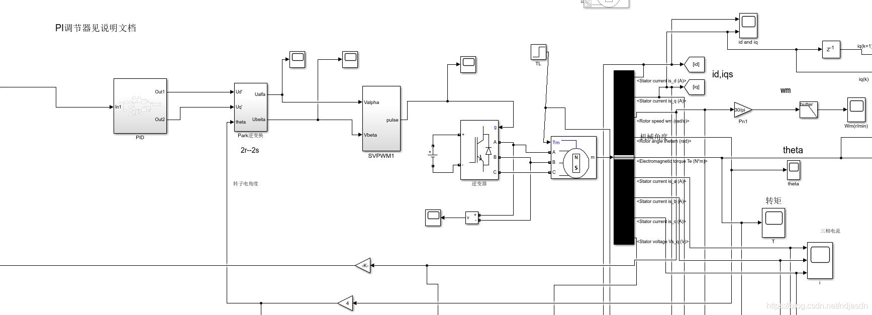 图一. 电机矢量控制模型