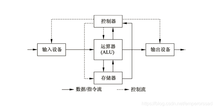 图1-1 冯·诺伊曼计算机结构示意图