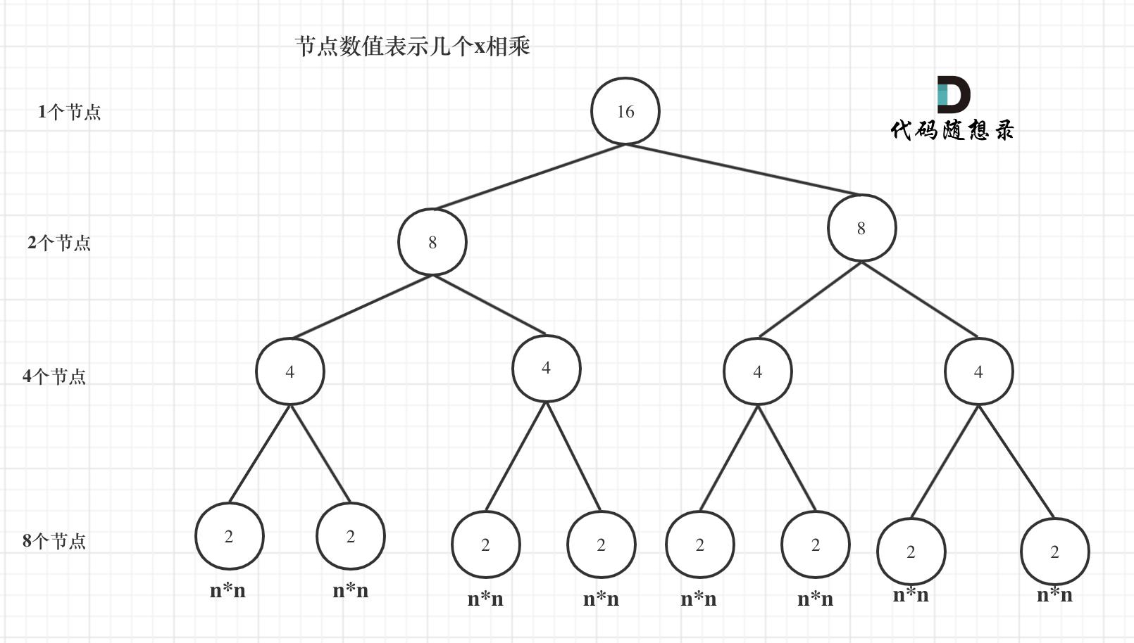 递归算法的时间复杂度
