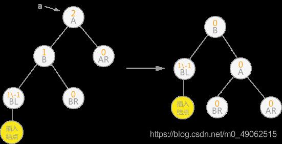 图 5 单向右旋