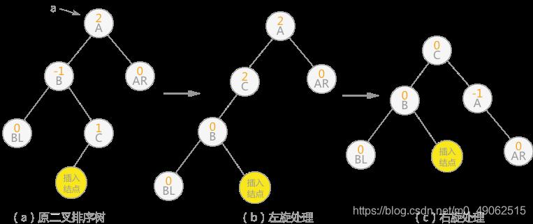 图 7 双向旋转(先左后右)
